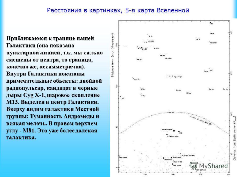 Расстояния в картинках, 5-я карта Вселенной Приближаемся к границе нашей Галактики (она показана пунктирной линией, т.к. мы сильно смещены от центра, то граница, конечно же, несимметрична). Внутри Галактики показаны примечательные объекты: двойной ра