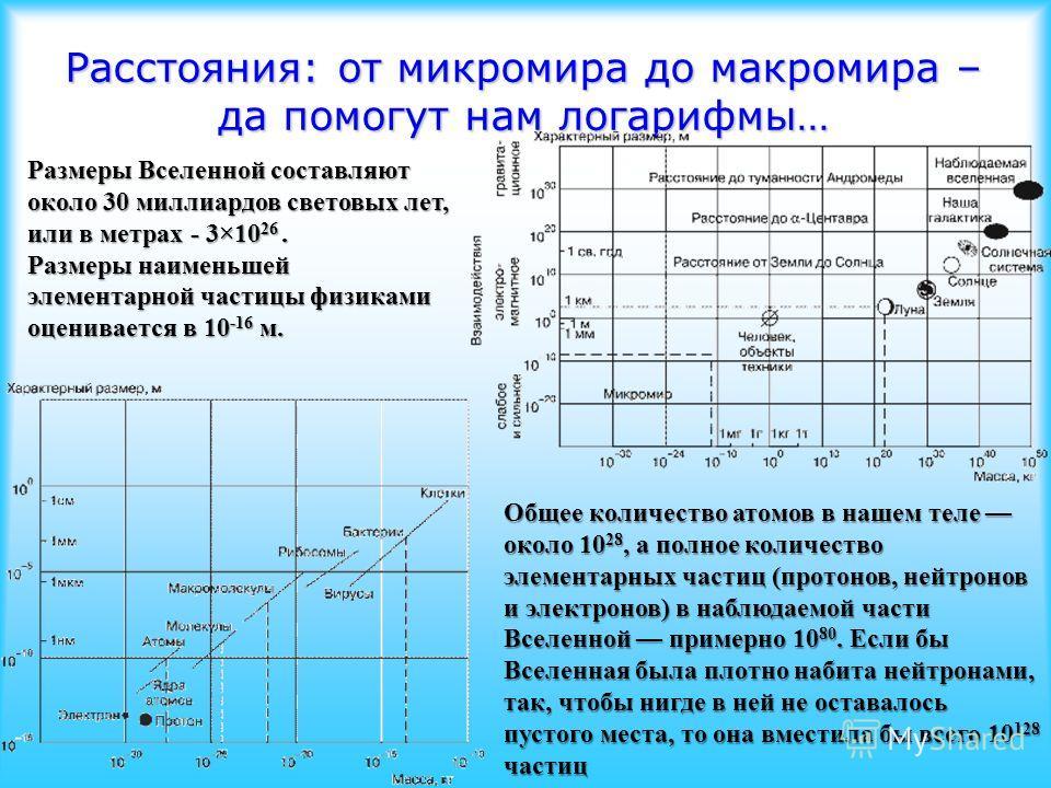 Расстояния: от микромира до макромира – да помогут нам логарифмы… Размеры Вселенной составляют около 30 миллиардов световых лет, или в метрах - 3×10 26. Размеры наименьшей элементарной частицы физиками оценивается в 10 -16 м. Общее количество атомов
