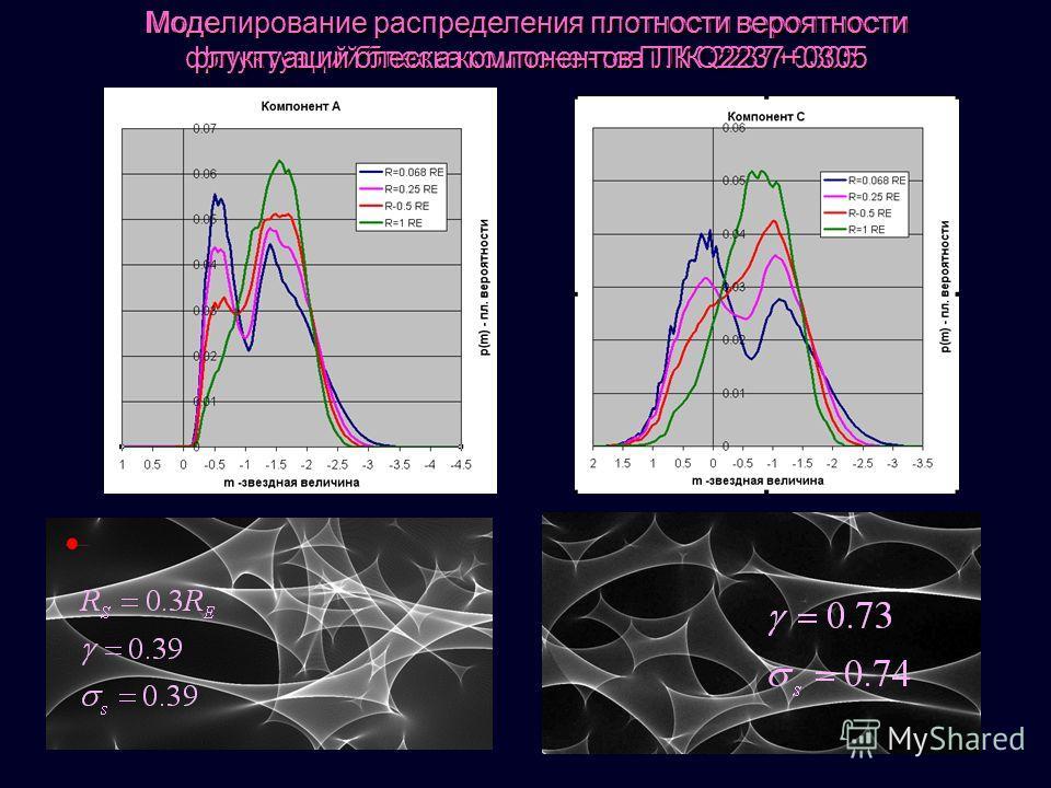 Моделирование распределения плотности вероятности флуктуаций блеска компонентов ГЛК 2237+0305 Моделирование распределения плотности вероятности флуктуаций блеска компонентов ГЛК Q2237+0305