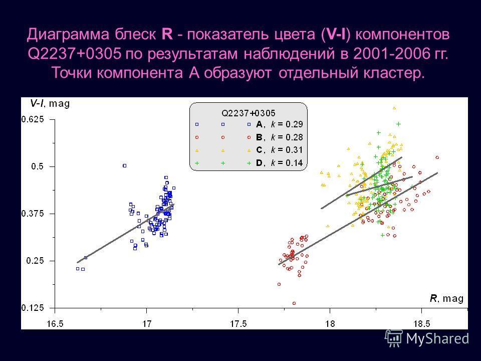 Диаграмма блеск R - показатель цвета (V-I) компонентов Q2237+0305 по результатам наблюдений в 2001-2006 гг. Точки компонента А образуют отдельный кластер.