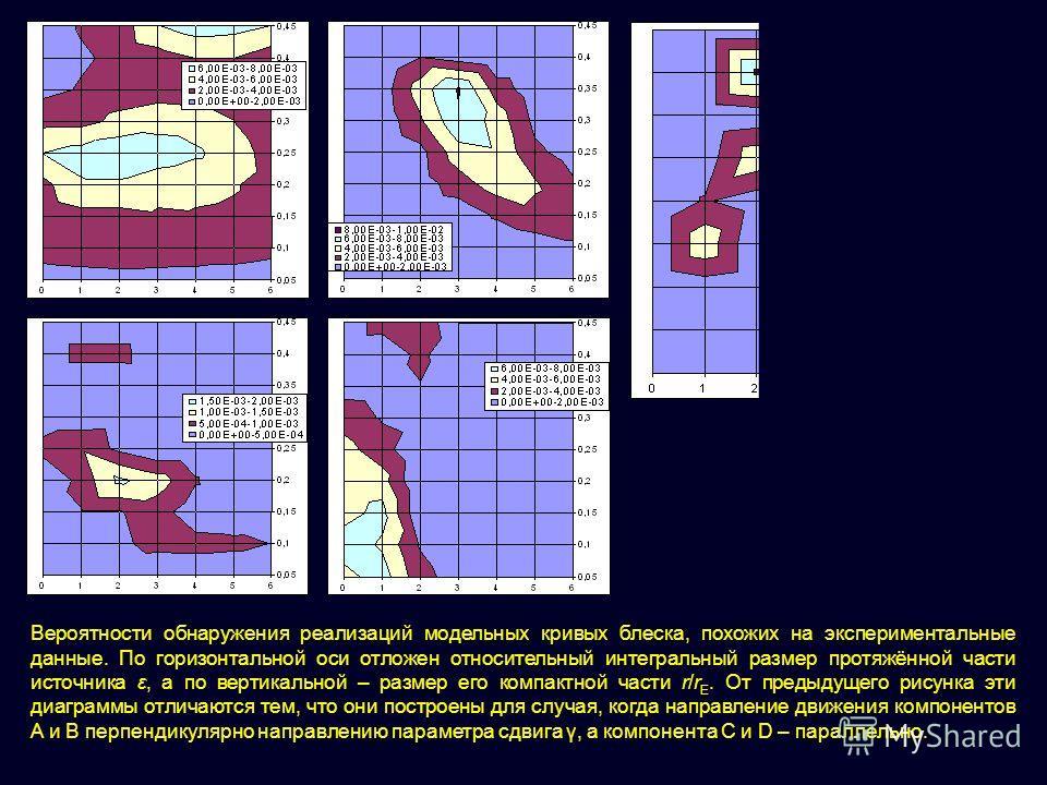 Вероятности обнаружения реализаций модельных кривых блеска, похожих на экспериментальные данные. По горизонтальной оси отложен относительный интегральный размер протяжённой части источника ε, а по вертикальной – размер его компактной части r/r E. От