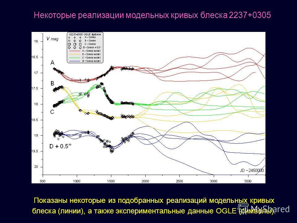 Показаны некоторые из подобранных реализаций модельных кривых блеска (линии), а также экспериментальные данные OGLE (символы). Некоторые реализации модельных кривых блеска 2237+0305