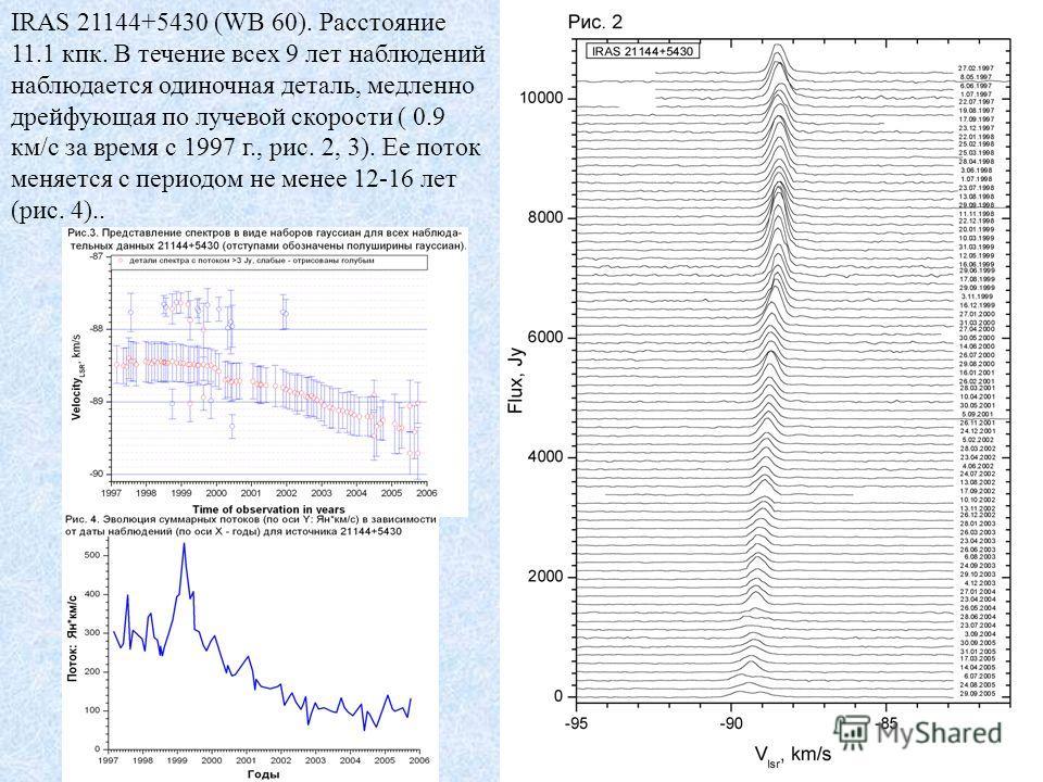 IRAS 21144+5430 (WB 60). Расстояние 11.1 кпк. В течение всех 9 лет наблюдений наблюдается одиночная деталь, медленно дрейфующая по лучевой скорости ( 0.9 км/с за время с 1997 г., рис. 2, 3). Ее поток меняется с периодом не менее 12-16 лет (рис. 4)..