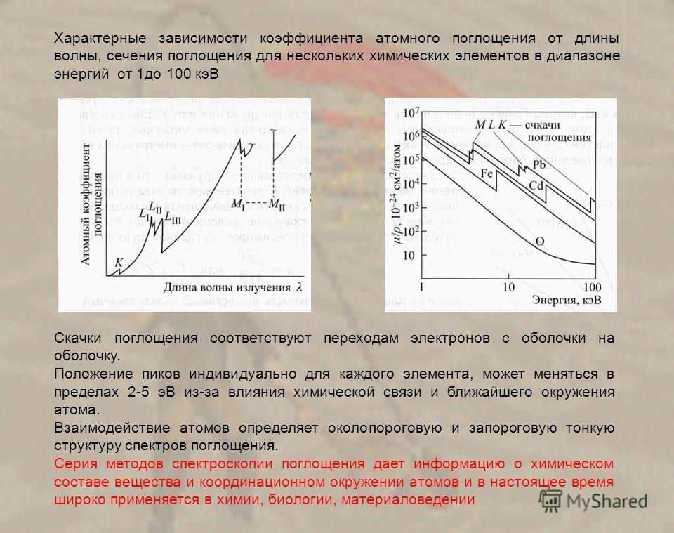 Характерные зависимости коэффициента атомного поглощения от длины волны, сечения поглощения для нескольких химических элементов в диапазоне энергий от 1до 100 кэВ Скачки поглощения соответствуют переходам электронов с оболочки на оболочку. Положение