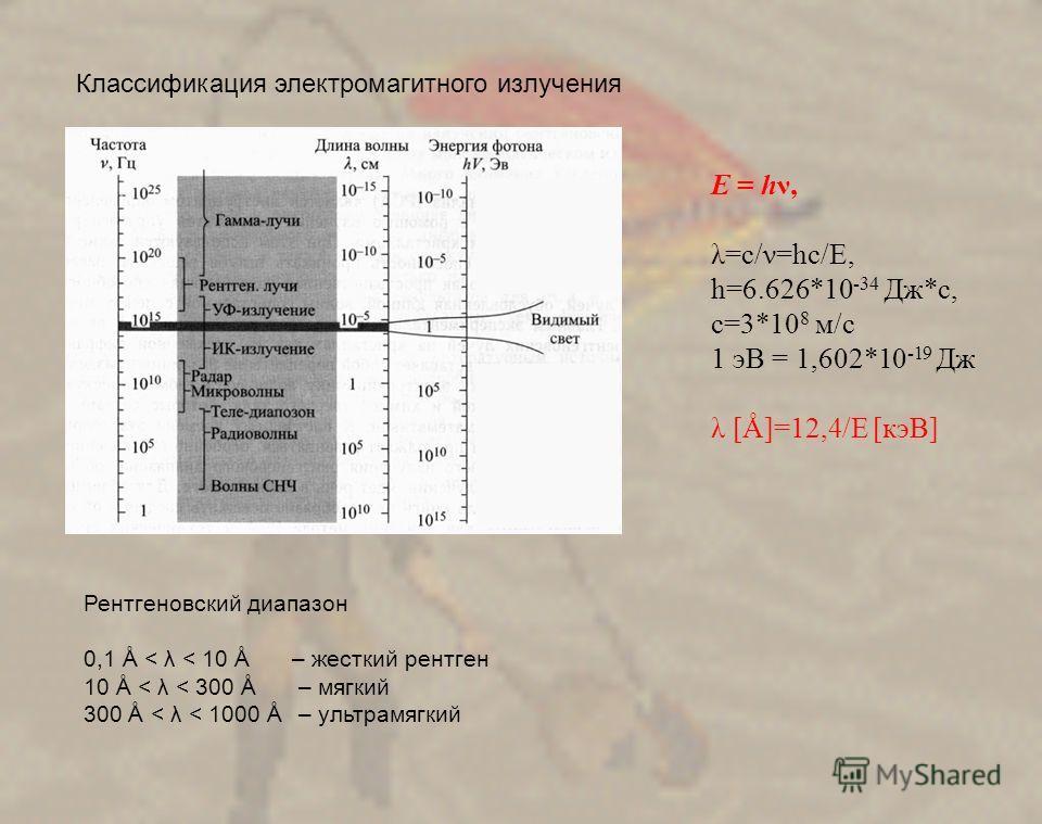 Классификация электромагитного излучения Рентгеновский диапазон 0,1 Å < λ < 10 Å – жесткий рентген 10 Å < λ < 300 Å – мягкий 300 Å < λ < 1000 Å – ультрамягкий E = hν, λ=с/ν=hc/E, h=6.626*10 -34 Дж*с, с=3*10 8 м/с 1 эВ = 1,602*10 -19 Дж λ [Å]=12,4/E [