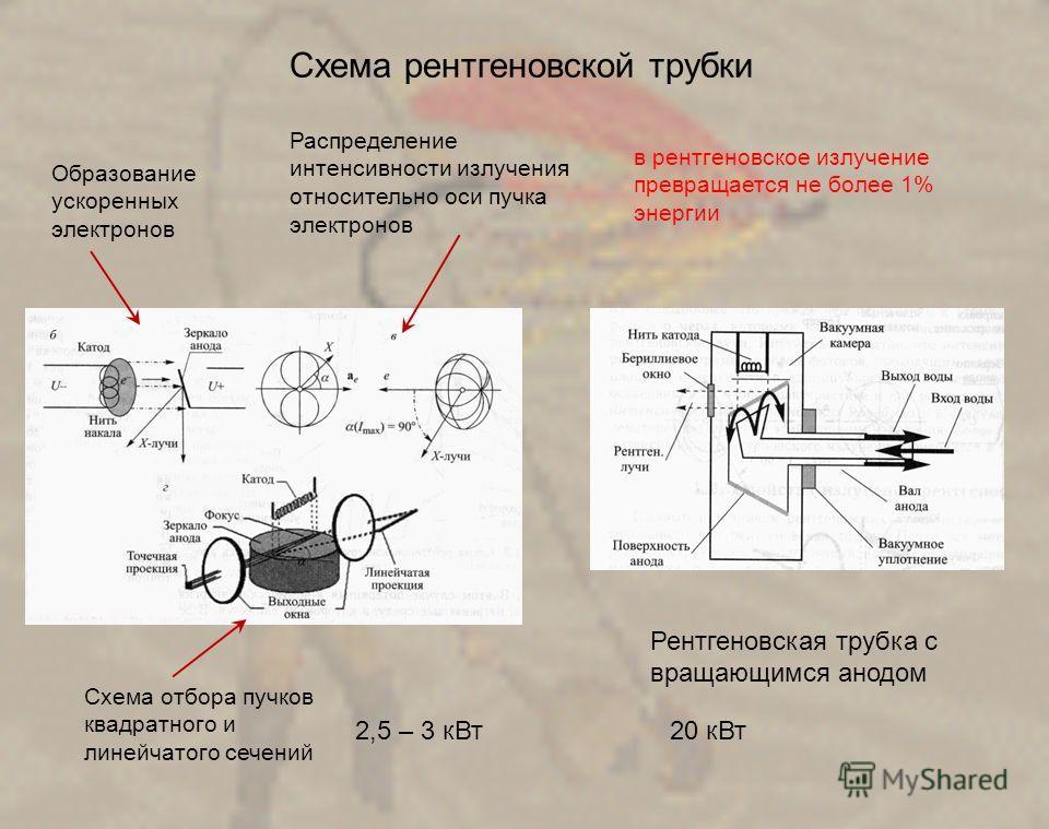 Схема рентгеновской трубки Образование ускоренных электронов Распределение интенсивности излучения относительно оси пучка электронов Схема отбора пучков квадратного и линейчатого сечений Рентгеновская трубка с вращающимся анодом в рентгеновское излуч