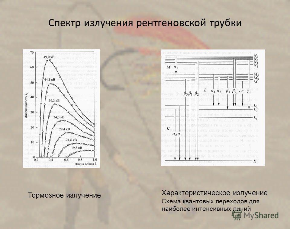 Спектр излучения рентгеновской трубки Тормозное излучение Характеристическое излучение Схема квантовых переходов для наиболее интенсивных линий