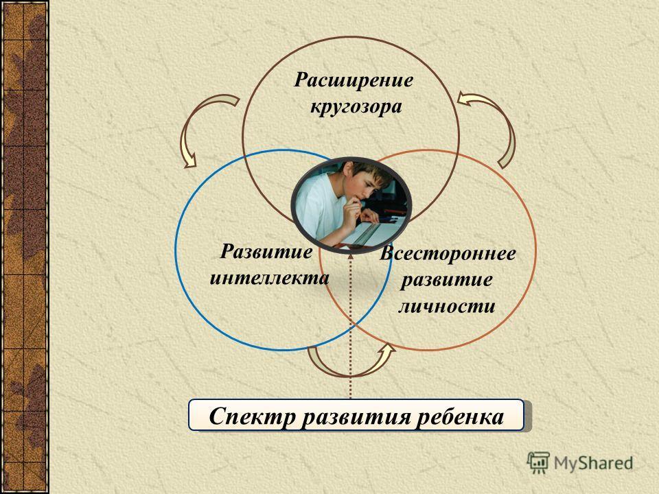 Спектр развития ребенка Расширение кругозора Развитие интеллекта Всестороннее развитие личности