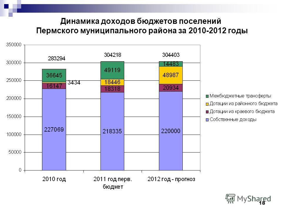 18 Динамика доходов бюджетов поселений Пермского муниципального района за 2010-2012 годы