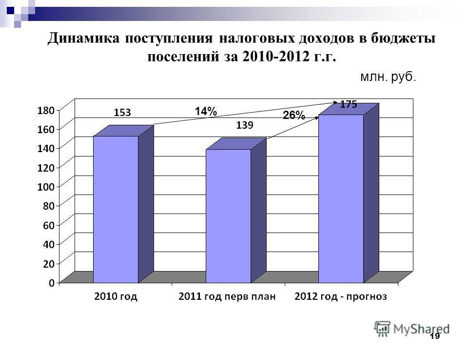 19 Динамика поступления налоговых доходов в бюджеты поселений за 2010-2012 г.г. млн. руб. 26% 14%
