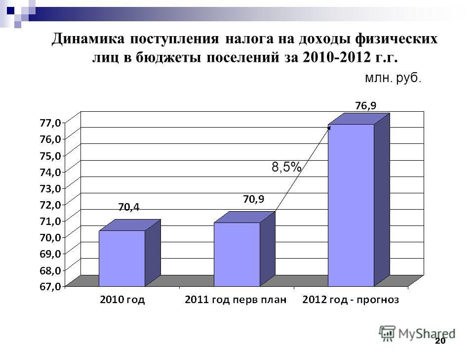 20 Динамика поступления налога на доходы физических лиц в бюджеты поселений за 2010-2012 г.г. млн. руб. 8,5%