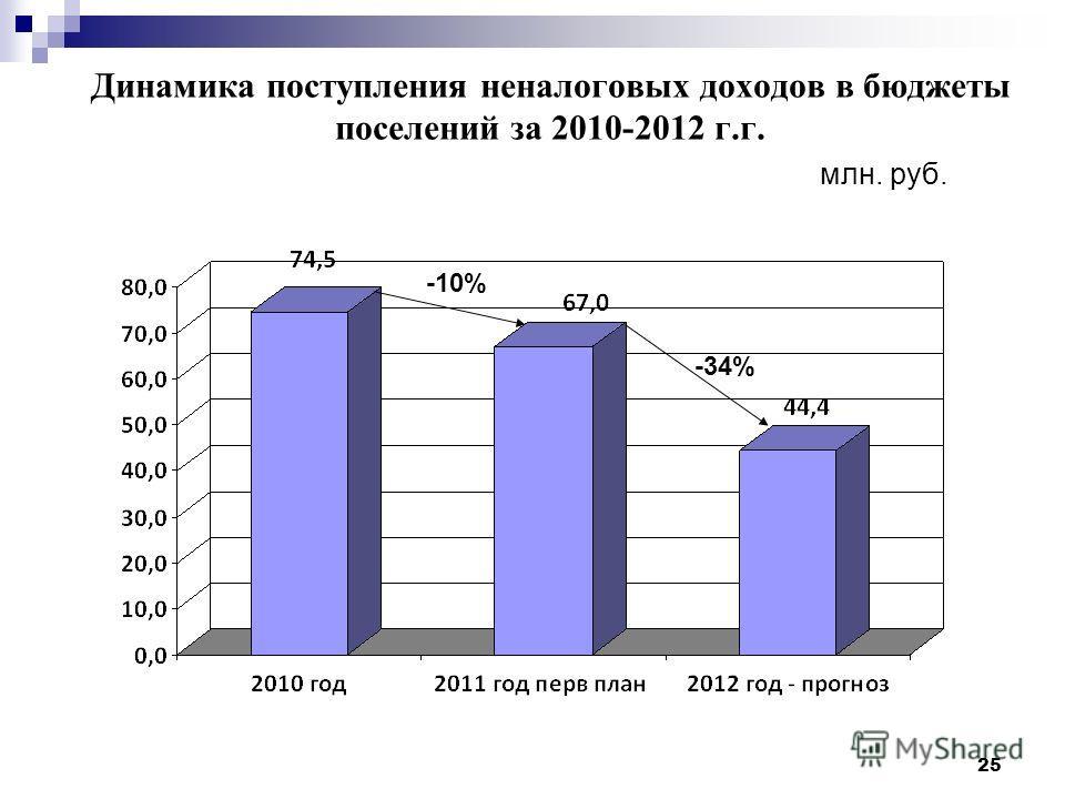 25 Динамика поступления неналоговых доходов в бюджеты поселений за 2010-2012 г.г. млн. руб. -34% -10%