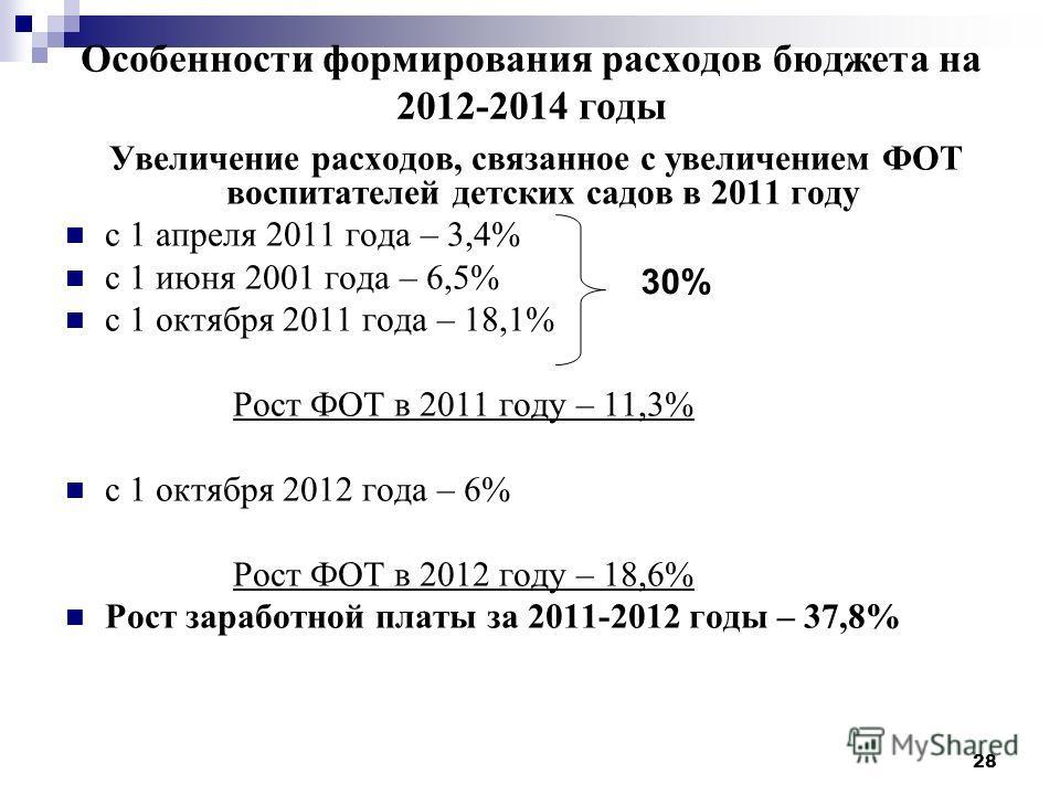 28 Особенности формирования расходов бюджета на 2012-2014 годы Увеличение расходов, связанное с увеличением ФОТ воспитателей детских садов в 2011 году с 1 апреля 2011 года – 3,4% с 1 июня 2001 года – 6,5% с 1 октября 2011 года – 18,1% Рост ФОТ в 2011
