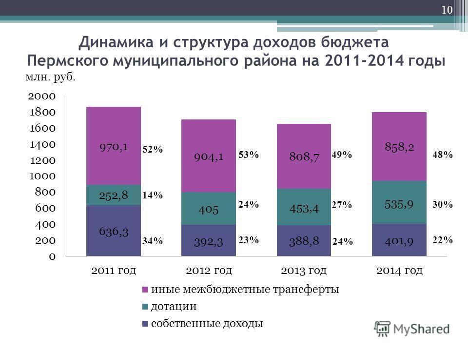 Динамика и структура доходов бюджета Пермского муниципального района на 2011-2014 годы 10 млн. руб. 52% 14% 53% 34% 24% 23% 49% 27% 24% 48% 30% 22%