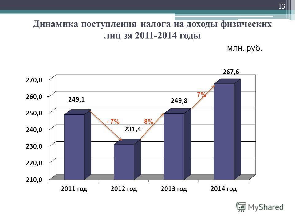 Динамика поступления налога на доходы физических лиц за 2011-2014 годы 13 млн. руб. 8% - 7%
