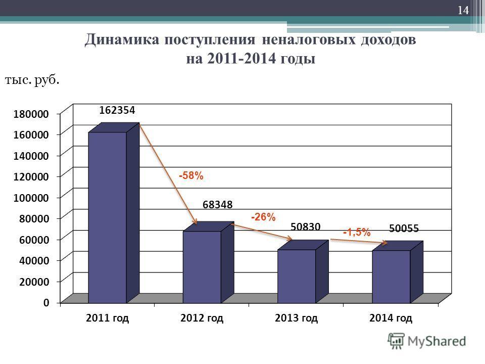 Динамика поступления неналоговых доходов на 2011-2014 годы 14 тыс. руб. -26% -58%