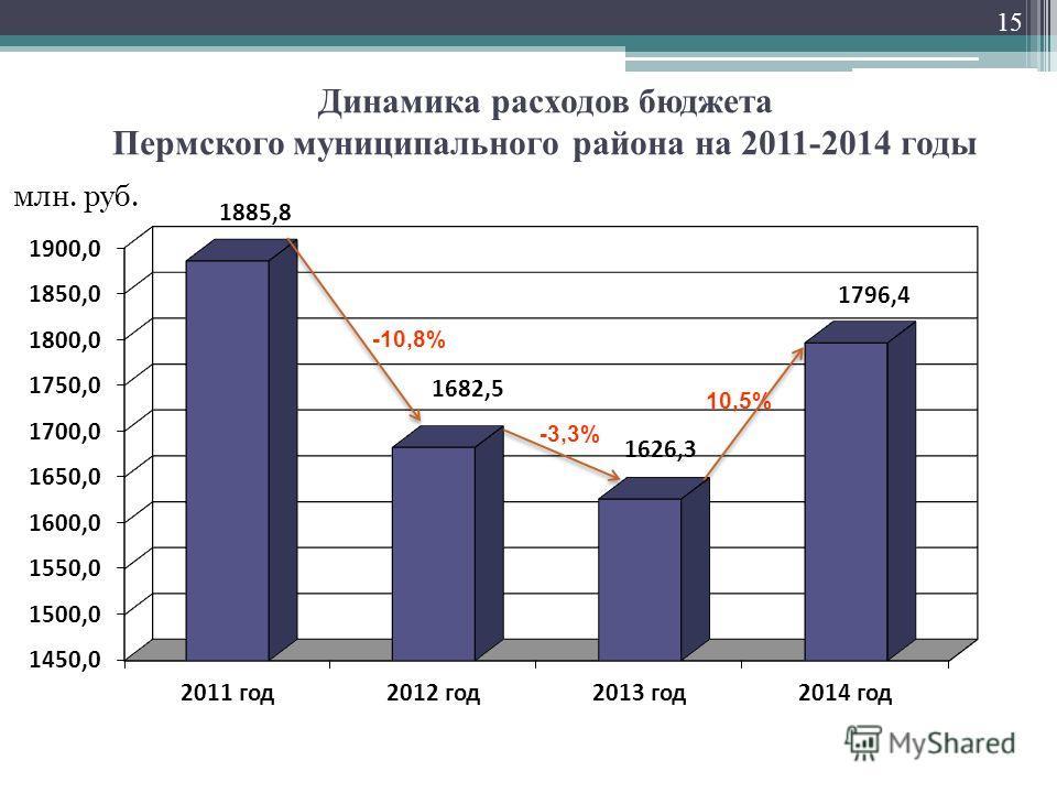 Динамика расходов бюджета Пермского муниципального района на 2011-2014 годы 15 млн. руб. -3,3% -10,8%