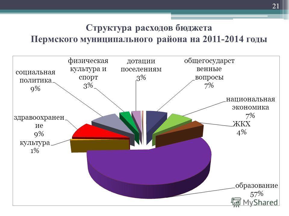 Структура расходов бюджета Пермского муниципального района на 2011-2014 годы 21