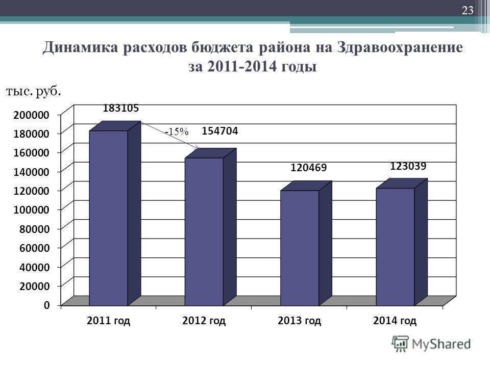 Динамика расходов бюджета района на Здравоохранение за 2011-2014 годы 23 тыс. руб. -15%