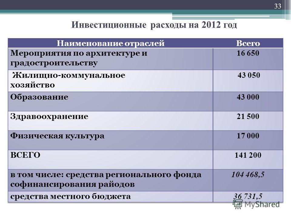 Инвестиционные расходы на 2012 год 33