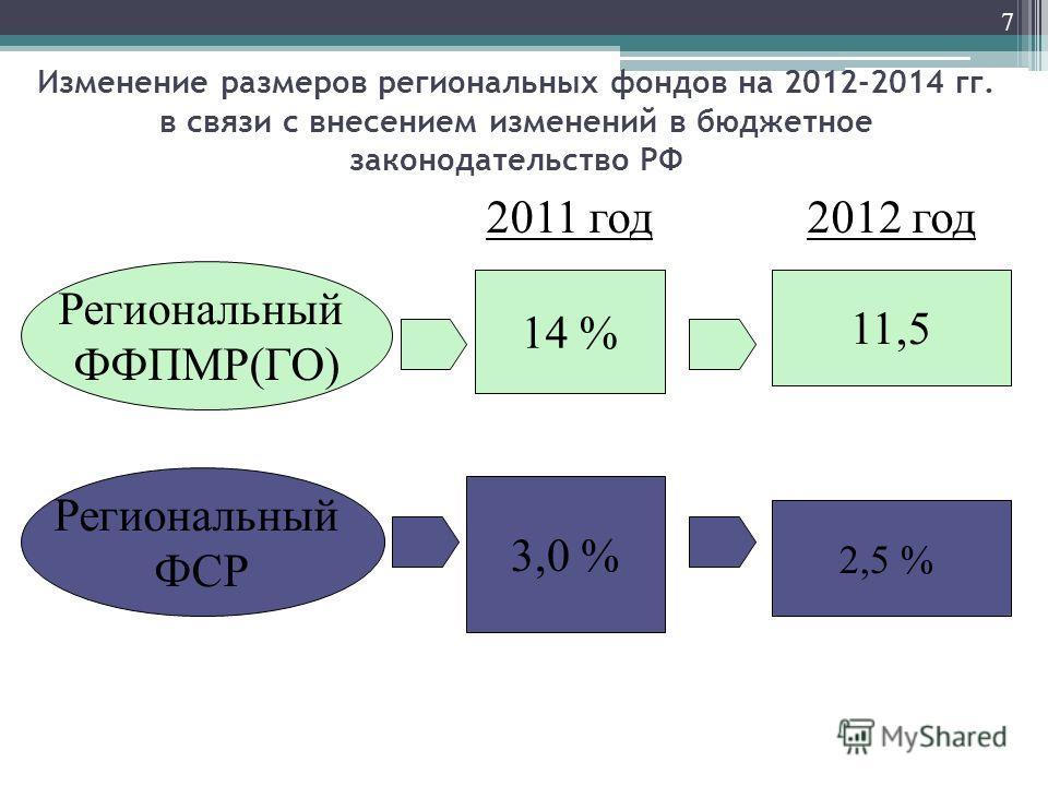 Изменение размеров региональных фондов на 2012-2014 гг. в связи с внесением изменений в бюджетное законодательство РФ 7 Региональный ФФПМР(ГО) Региональный ФСР 14 % 3,0 % 11,5 2,5 % 2011 год2012 год