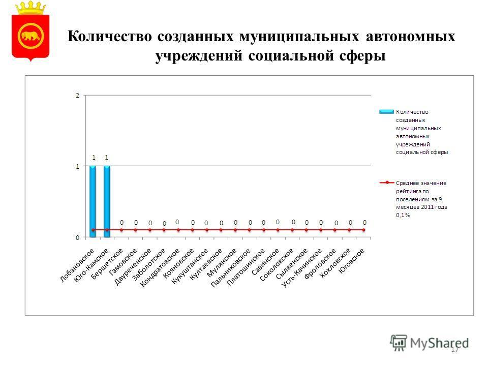 17 Количество созданных муниципальных автономных учреждений социальной сферы