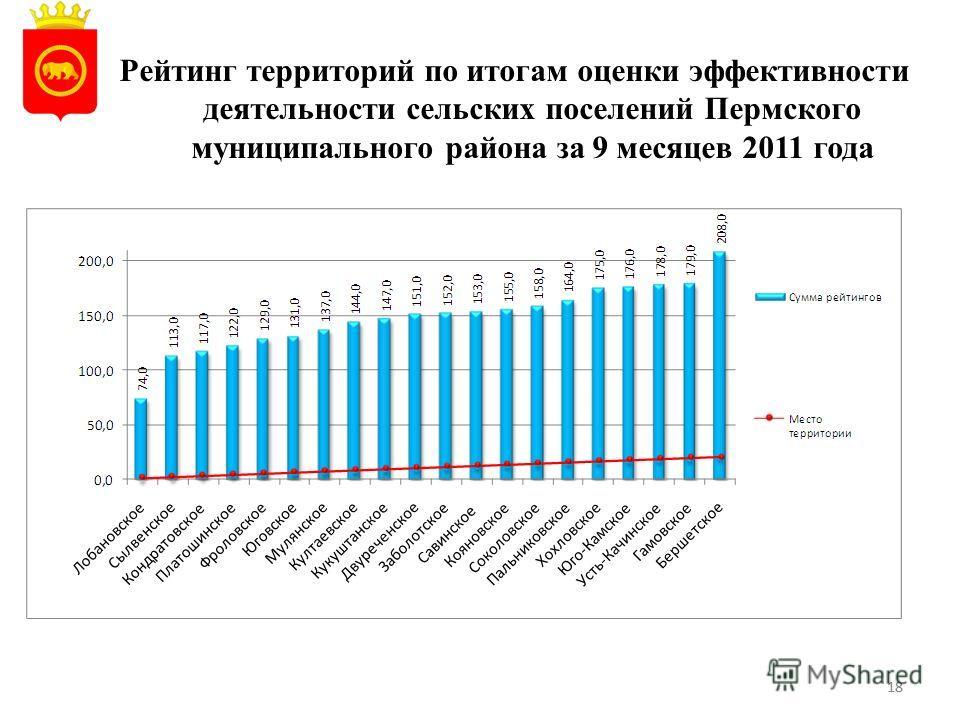 18 Рейтинг территорий по итогам оценки эффективности деятельности сельских поселений Пермского муниципального района за 9 месяцев 2011 года