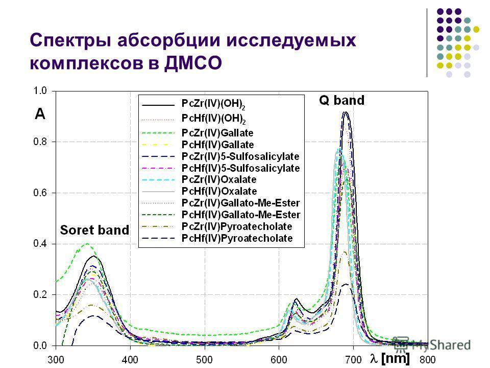 Спектры абсорбции исследуемых комплексов в ДМСО