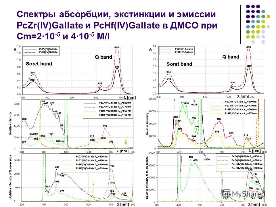 Спектры абсорбции, экстинкции и эмиссии PcZr(IV)Gallate и PcHf(IV)Gallate в ДМСО при Cm=2·10 -5 и 4·10 -5 M/l