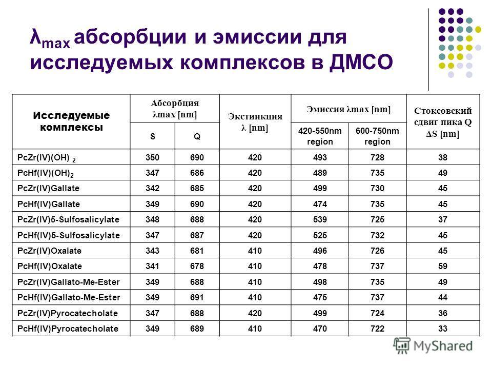 λ max абсорбции и эмиссии для исследуемых комплексов в ДМСО Исследуемые комплексы Абсорбция λmax [nm] Экстинкция λ [nm] Эмиссия λmax [nm] Стоксовский сдвиг пика Q ΔS [nm] SQ 420-550nm region 600-750nm region PcZr(IV)(OH) 2 35069042049372838 PcHf(IV)(