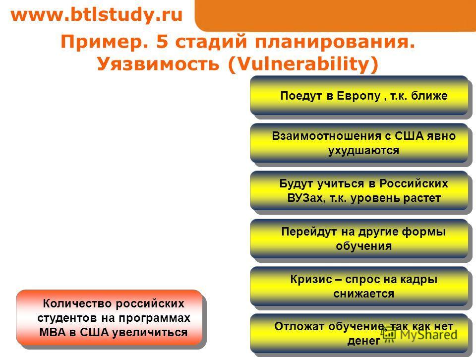 www.btlstudy.ru Количество российских студентов на программах MBA в США увеличиться Пример. 5 стадий планирования. Уязвимость (Vulnerability) Поедут в Европу, т.к. ближе Будут учиться в Российских ВУЗах, т.к. уровень растет Перейдут на другие формы о