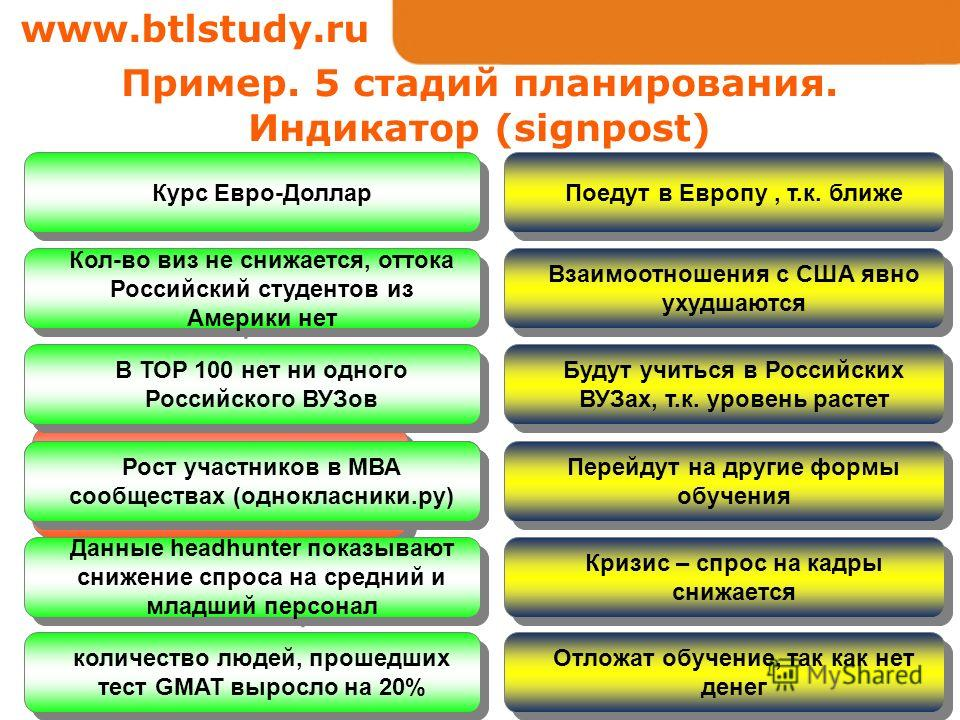 www.btlstudy.ru Количество российских студентов на программах MBA в США увеличиться Поедут в Европу, т.к. ближе Будут учиться в Российских ВУЗах, т.к. уровень растет Перейдут на другие формы обучения Взаимоотношения с США явно ухудшаются Курс Евро-До