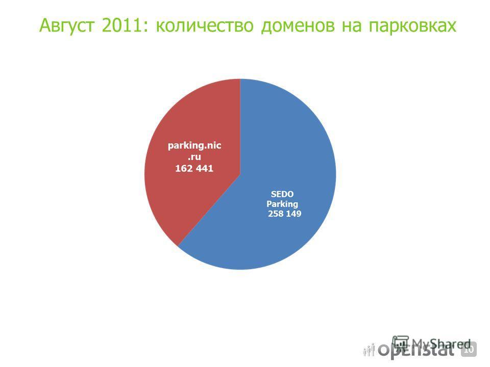 Август 2011: количество доменов на парковках 10