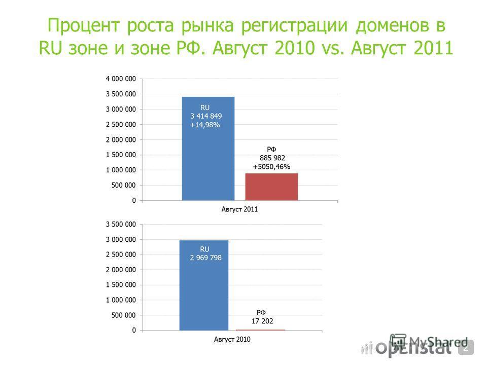 Процент роста рынка регистрации доменов в RU зоне и зоне РФ. Август 2010 vs. Август 2011 2