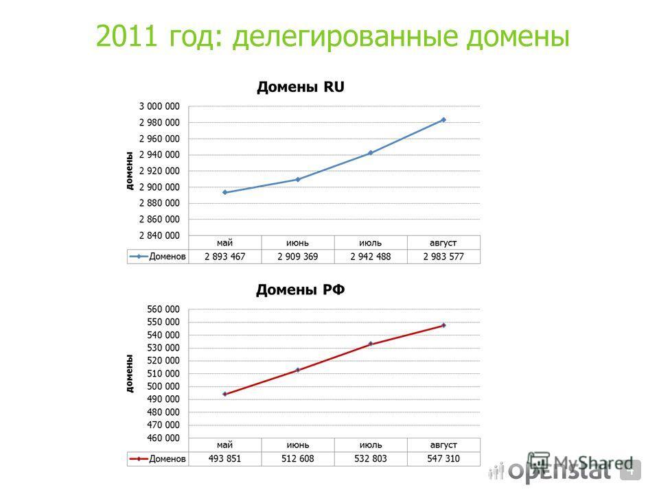 2011 год: делегированные домены 4
