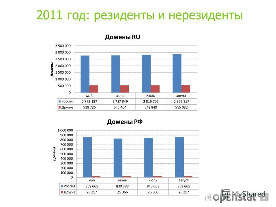 2011 год: резиденты и нерезиденты 5