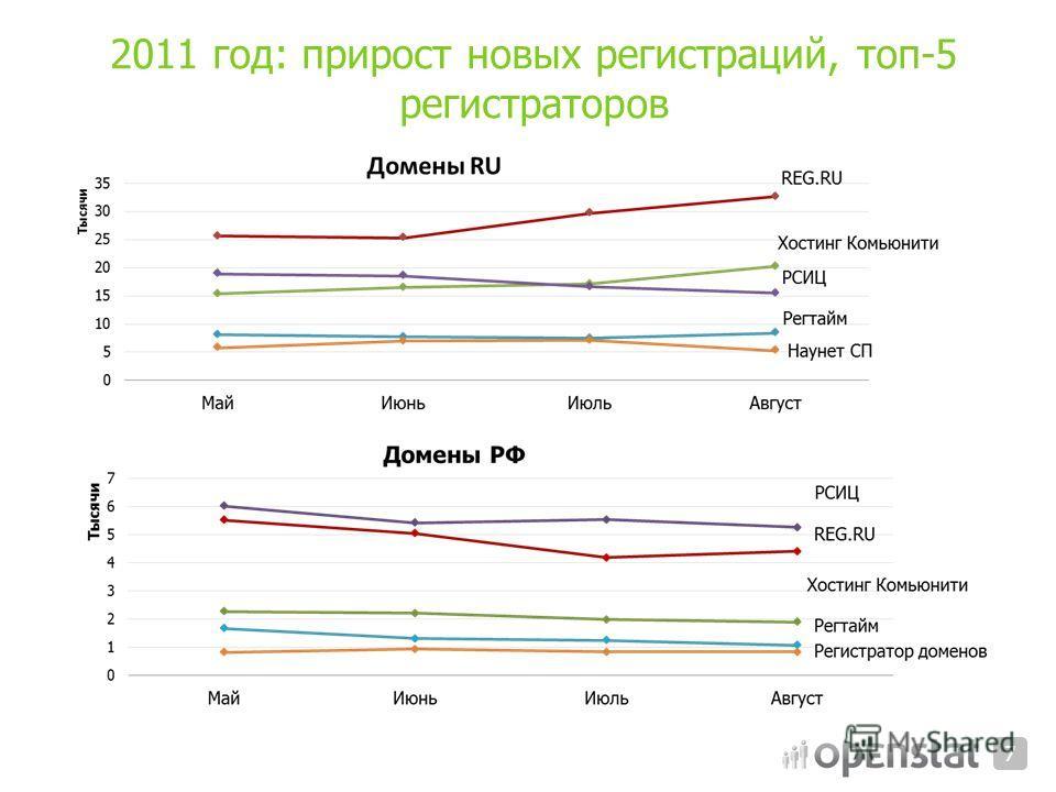 2011 год: прирост новых регистраций, топ-5 регистраторов 7