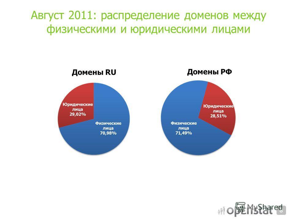 Август 2011: распределение доменов между физическими и юридическими лицами 8