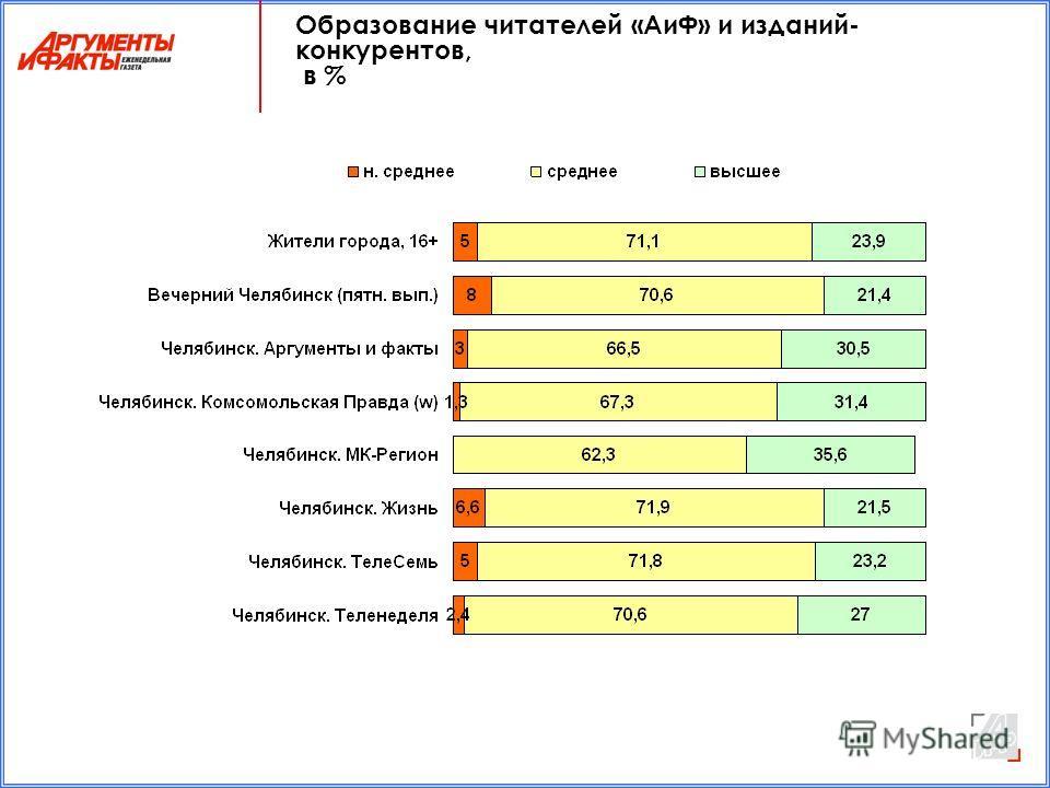Образование читателей «АиФ» и изданий- конкурентов, в %