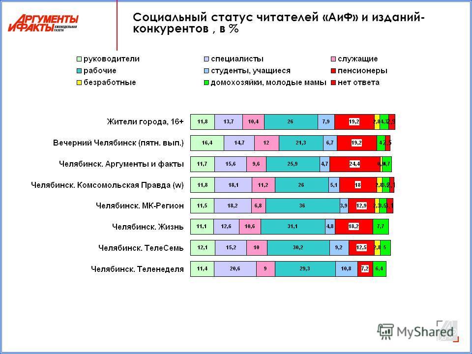 Социальный статус читателей «АиФ» и изданий- конкурентов, в %