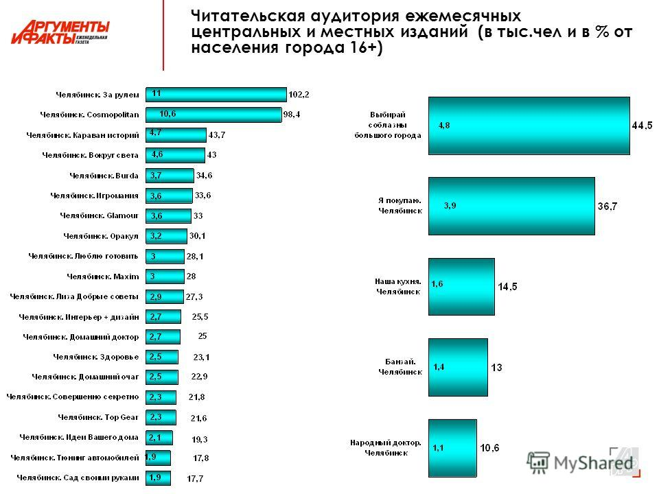 Читательская аудитория ежемесячных центральных и местных изданий (в тыс.чел и в % от населения города 16+)