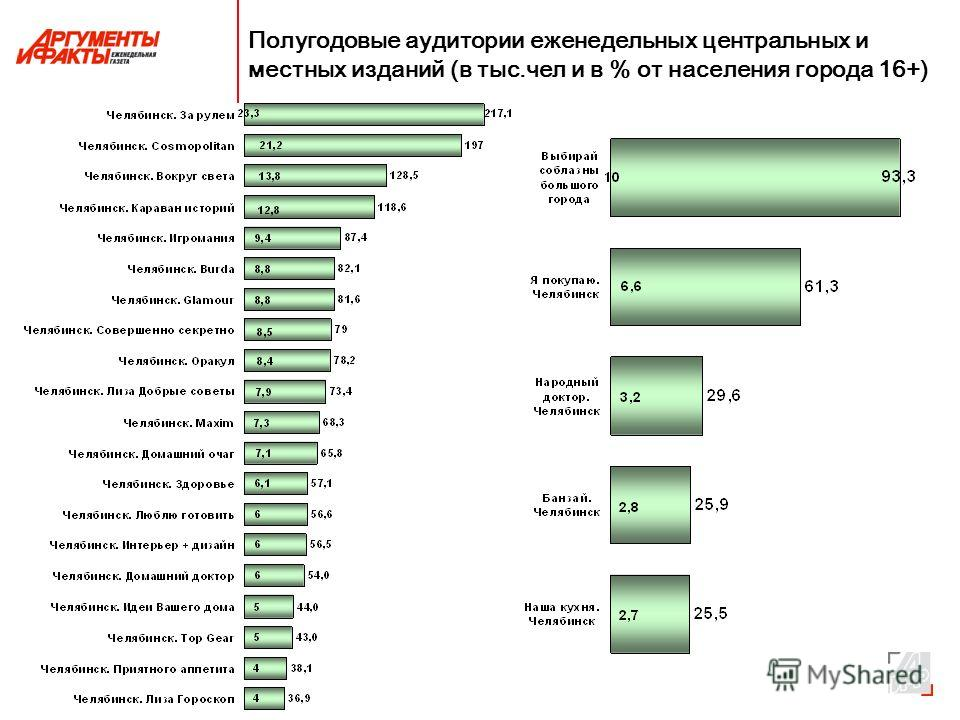 Полугодовые аудитории еженедельных центральных и местных изданий (в тыс.чел и в % от населения города 16+)