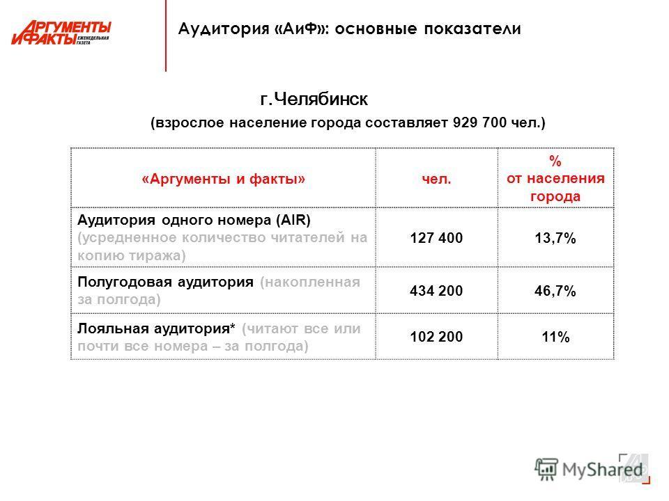 Аудитория «АиФ»: основные показатели г.Челябинск (взрослое население города составляет 929 700 чел.) «Аргументы и факты»чел. % от населения города Аудитория одного номера (AIR) (усредненное количество читателей на копию тиража) 127 40013,7% Полугодов