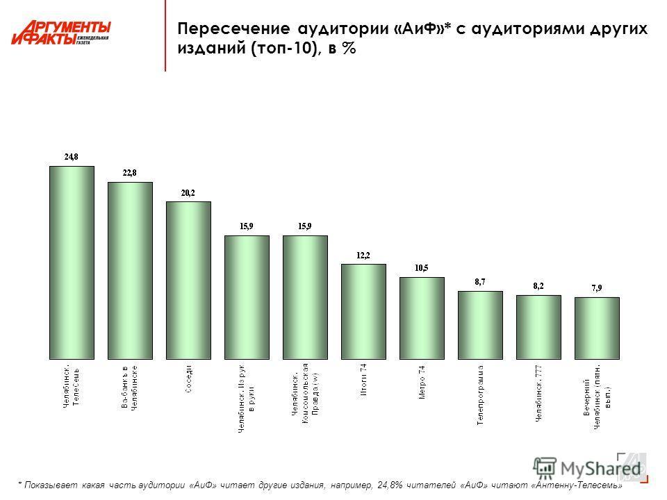 Пересечение аудитории «АиФ»* с аудиториями других изданий (топ-10), в % * Показывает какая часть аудитории «АиФ» читает другие издания, например, 24,8% читателей «АиФ» читают «Антенну-Телесемь»