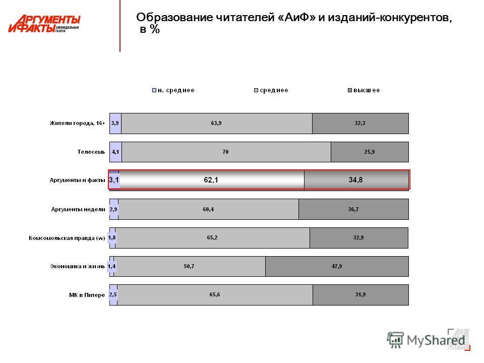 Образование читателей «АиФ» и изданий-конкурентов, в %