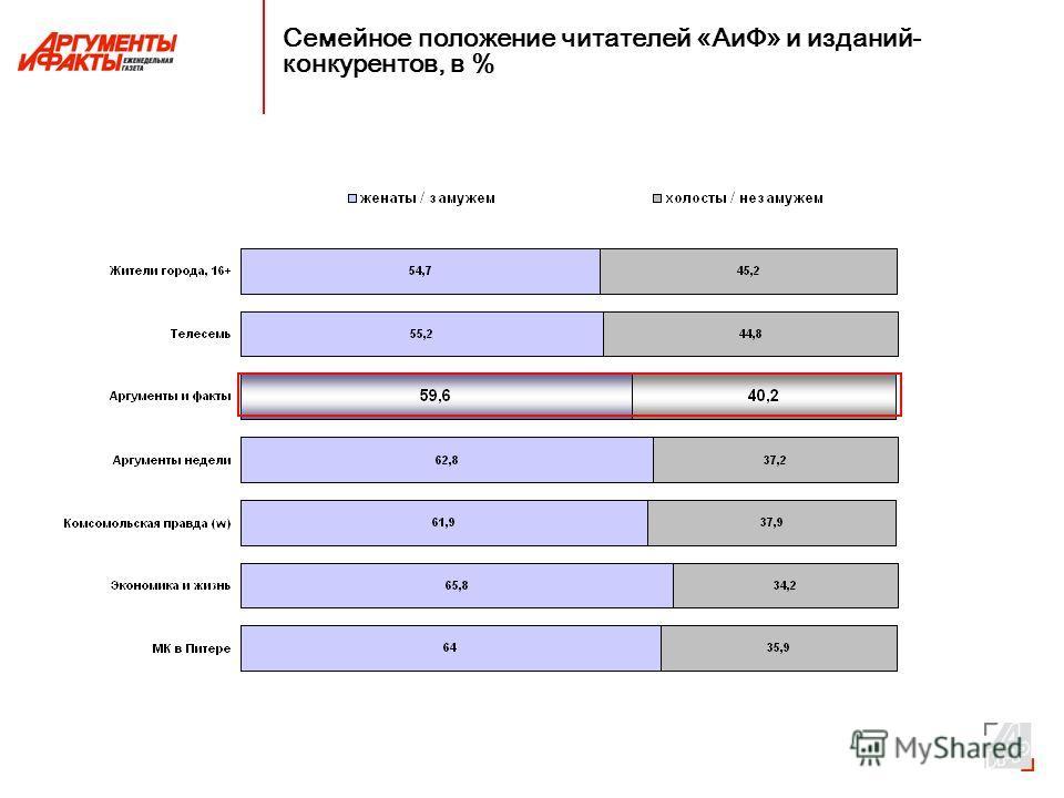 Семейное положение читателей «АиФ» и изданий- конкурентов, в %