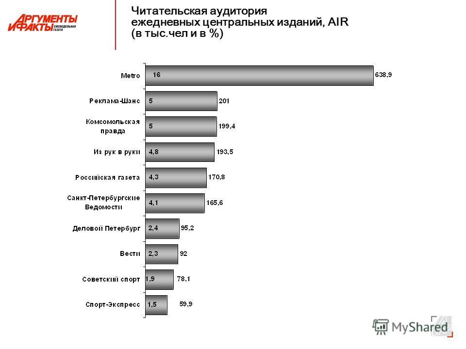 Читательская аудитория ежедневных центральных изданий, AIR (в тыс.чел и в %)