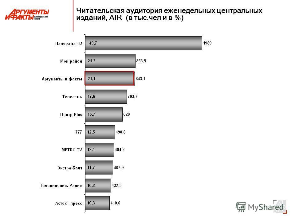 Читательская аудитория еженедельных центральных изданий, AIR (в тыс.чел и в %)
