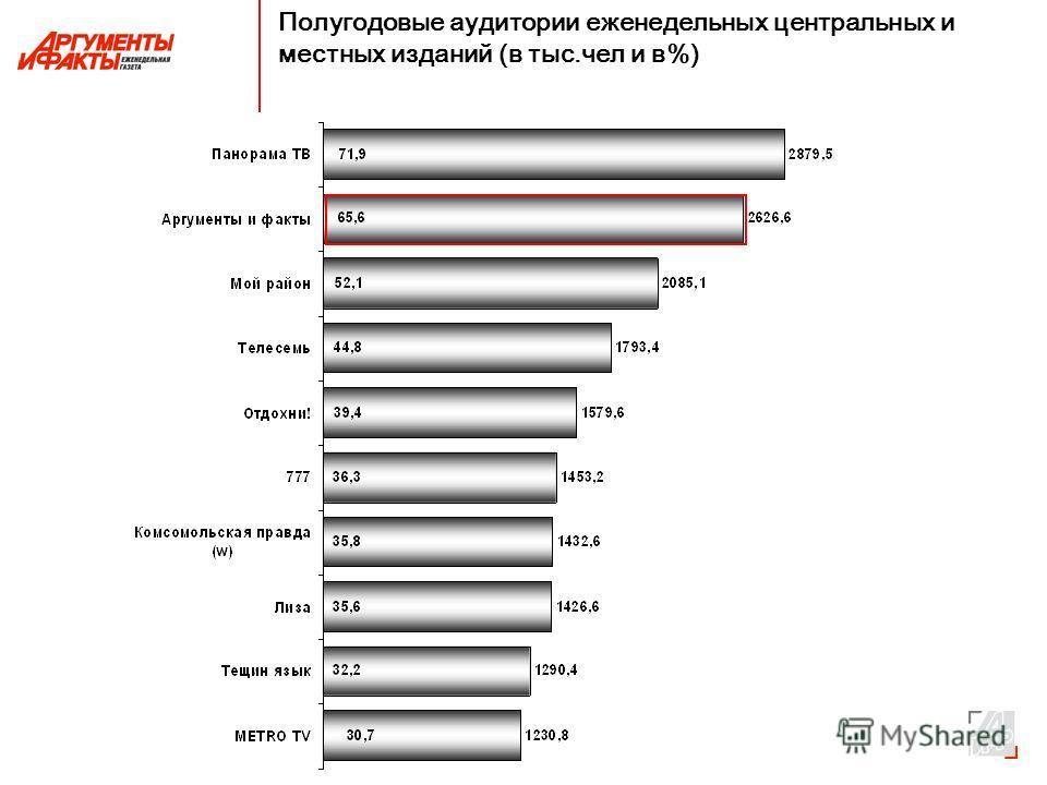 Полугодовые аудитории еженедельных центральных и местных изданий (в тыс.чел и в%)