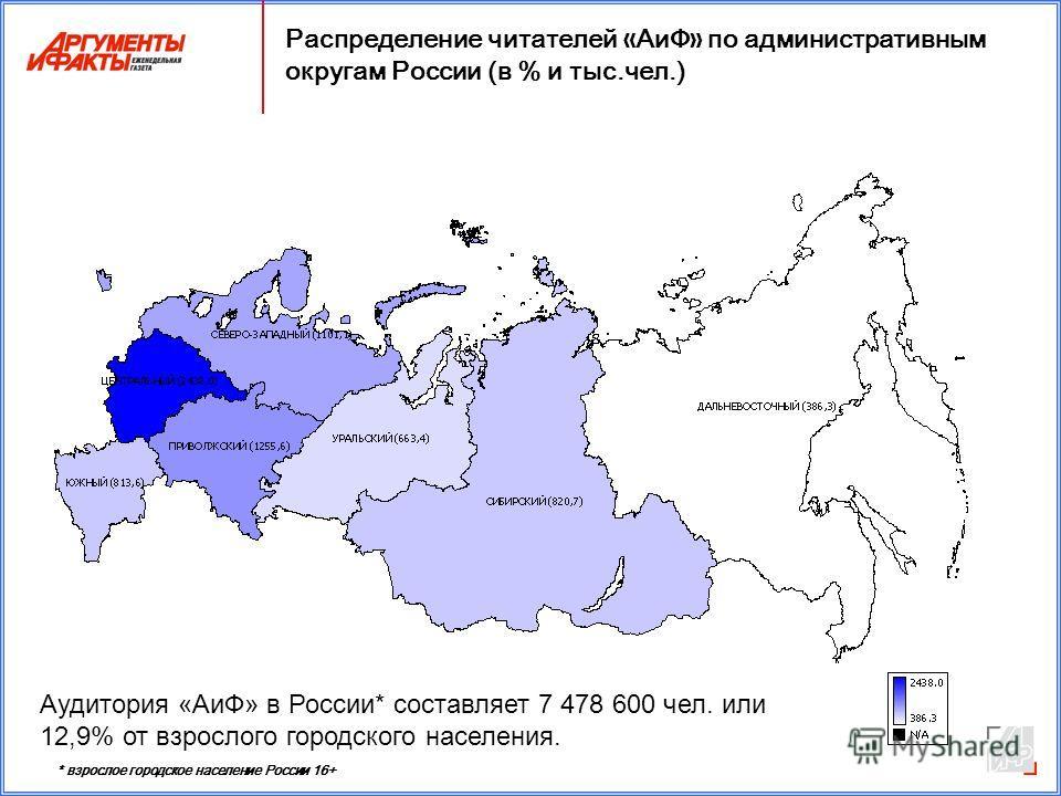 Распределение читателей « АиФ » по административным округам России (в % и тыс.чел.) Аудитория «АиФ» в России* составляет 7 478 600 чел. или 12,9% от взрослого городского населения. * взрослое городское население России 16+
